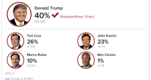 Donald Trump wins Illinois