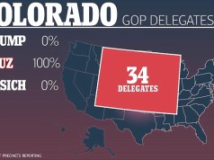 Ted Cruz takes all delegates