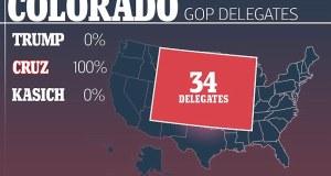 Ted Cruz takes all delegates