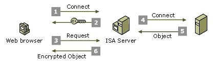 Using SSL Decoder to inspect outbound HTTPS traffic on ISA Server 2006 – Part 2 (2/6)