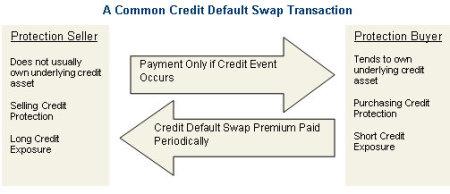 Credit Default Swap. PIMCO
