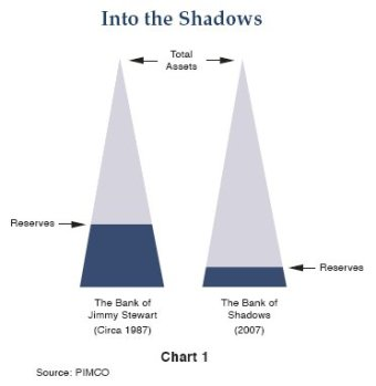 Shadow banking system reserves. PIMCO