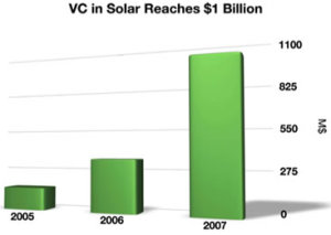 solar investment by vc's