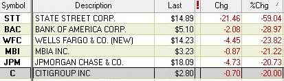 financial stocks 01/20/09
