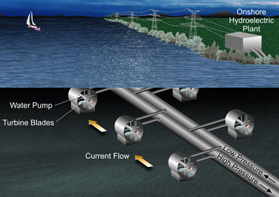 Proposed NASA tidal power system