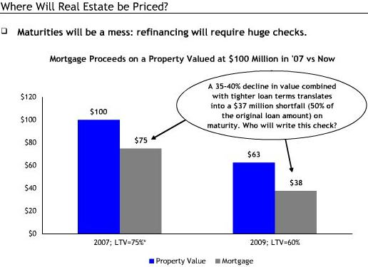 cre pricing example