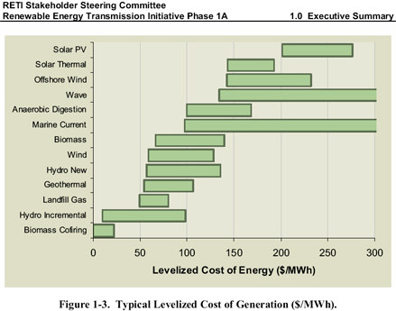 renewable energy costs