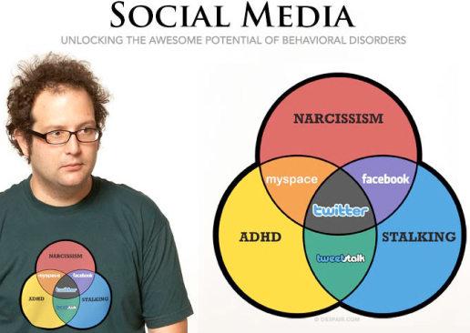 despair. social media venn diagram