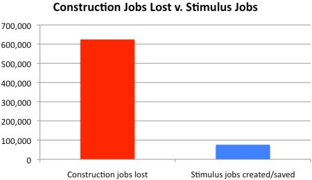 construction jobs lost vs. added by stimulus