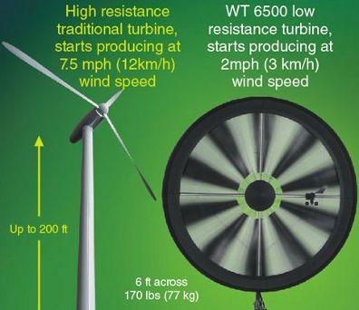 windtronics