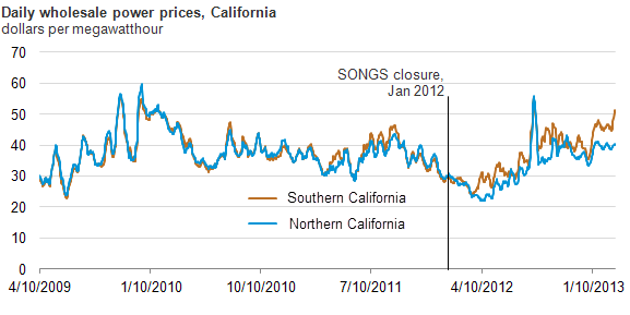 SoCal electricity prices