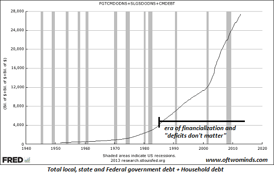 government-household-debt
