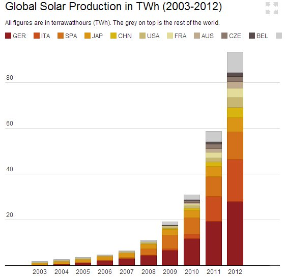 solar-production
