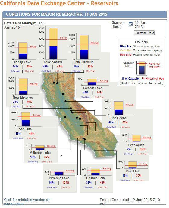 ca-reservoirs