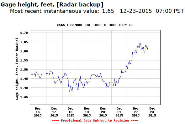 Lake Tahoe water levels