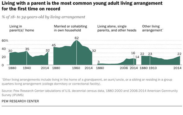 Pew Research. Millennials at parents