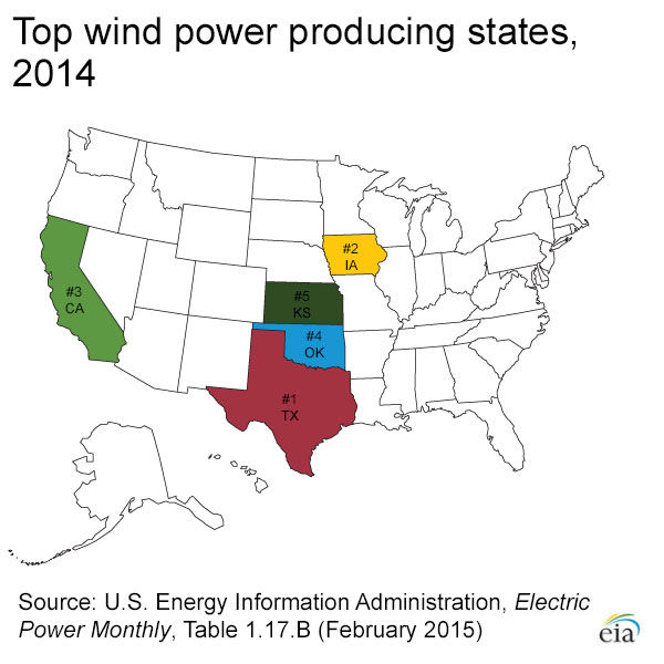 Top wind power states 2014