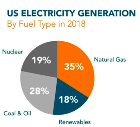 Renewable energy 18%. US electricity generation by type 2018