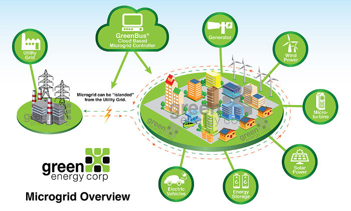 Microgrids. Green Energy Corp