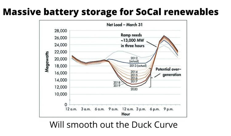 Battery storage. Duck Curve