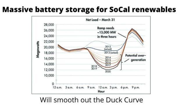 Battery storage. Duck Curve