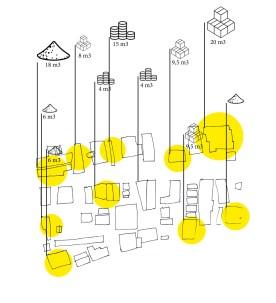 parcellaire, industries et matériaux