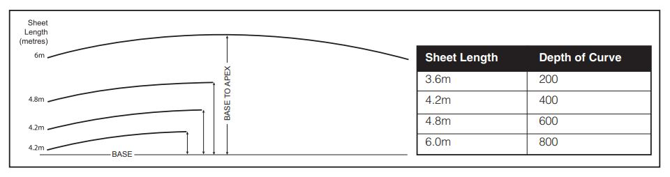Clear polycarbonate roofing curve diagram for clearlite