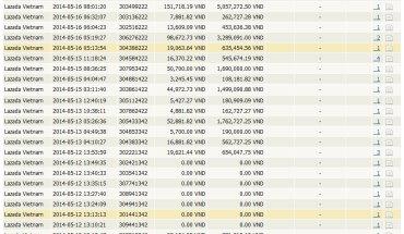 Transactions Lazada Affiliate - Lazada.vn