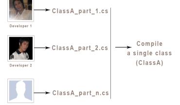 Từ khóa partial type trong lập trình C#