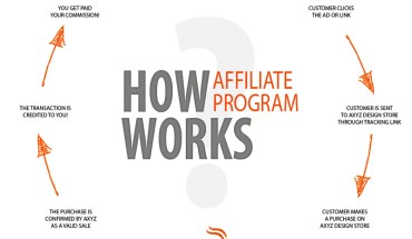 How affiliate program works (Image: Google.com)