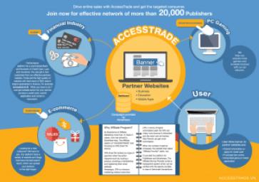 kiem-tien-online-voi-accesstrade