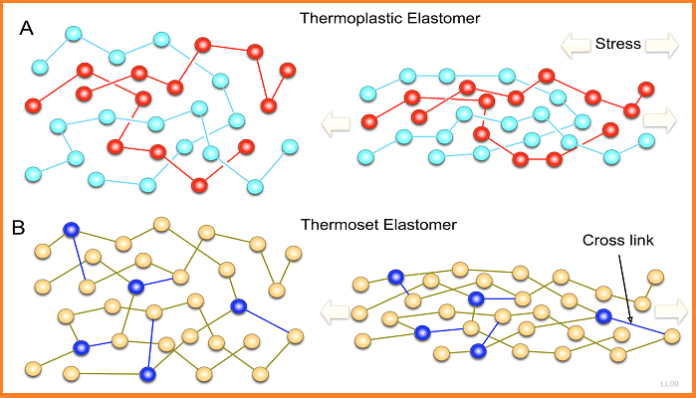 Thermoplastic_elastomer