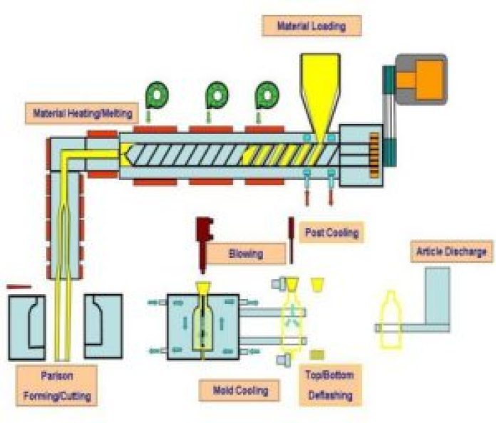 Extruded blow molding