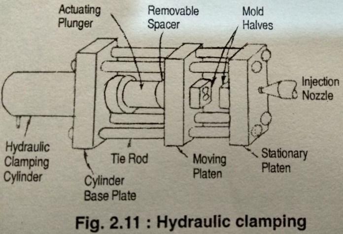 HYDRAULIC CLAMPING