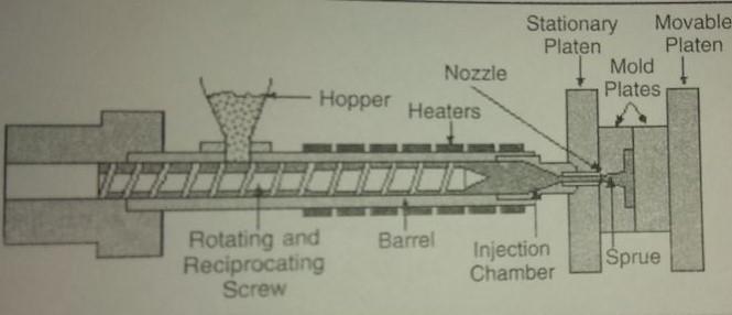 SCREW TYPE INJECTION MOLDING MACHINE