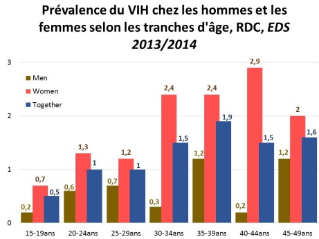 Prevalence VIH2014 Graph fr