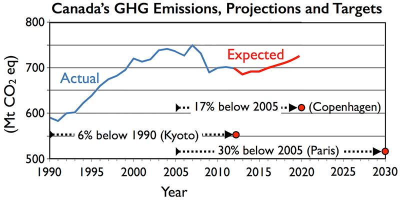 canada-emissions