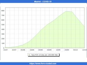 Incidencia del coronavirus COVID-19 en Madrid | A 13/10/2020 | Fuente: Foro-Ciudad.com