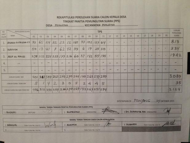 Hasil Rekapitulasi Manual Desa Ponjong Pilkades 2015