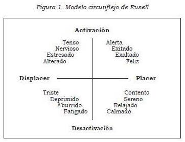 Modelo Circunflejo de Russel