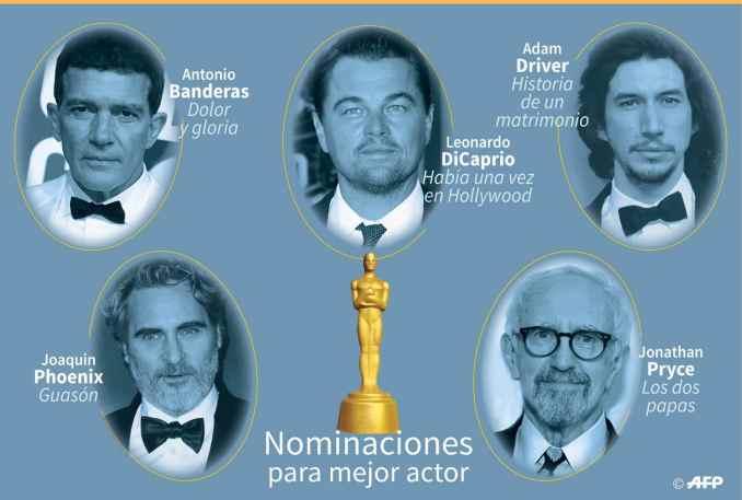 2020 Mejor Actor nominados