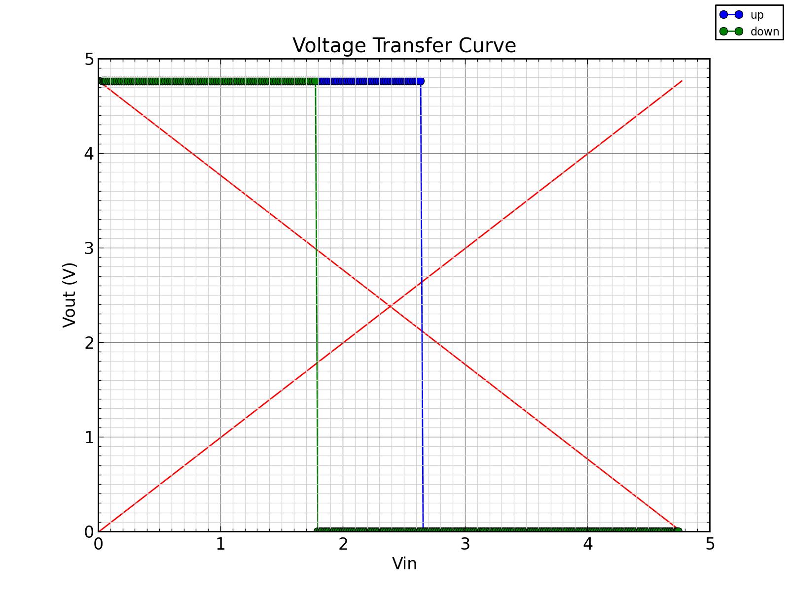 Voltage Transfer Curve