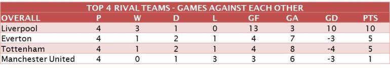 top-4-rivals