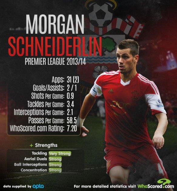 2014-7-Schneiderlin