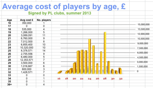 PL-spend-summer-2013-by-age