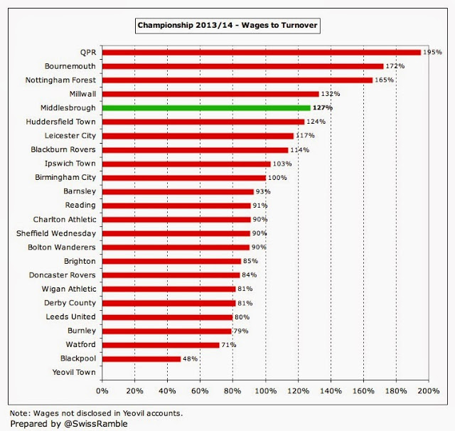 19 Middlesbrough Wages to Turnover League 2014