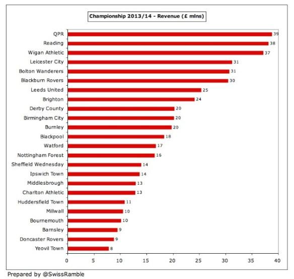 20 Hull City Revenue League Championship 2014
