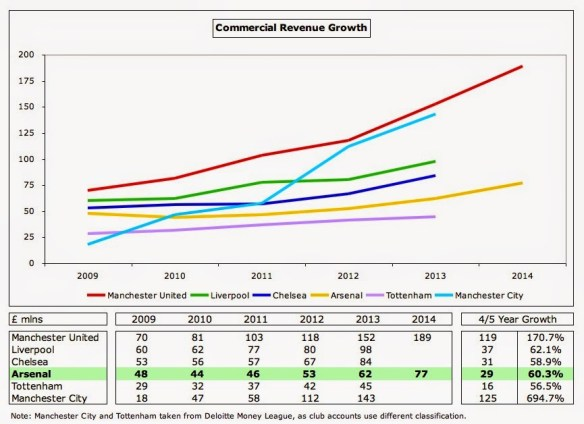 18 Commercial Growth