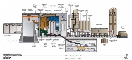 Picture from PG Covanta Slide 20 EfW Process