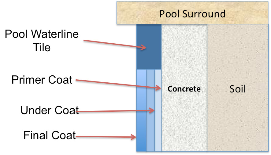 Pool Renovators resurfacing process